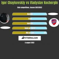 Igor Chaykovskiy vs Vladyslav Kochergin h2h player stats