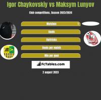 Igor Chaykovskiy vs Maksym Lunyov h2h player stats