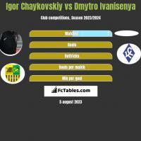 Igor Chaykovskiy vs Dmytro Ivanisenya h2h player stats