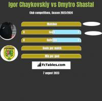 Igor Chaykovskiy vs Dmytro Shastal h2h player stats