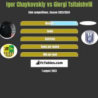 Igor Chaykovskiy vs Giorgi Tsitaishvili h2h player stats