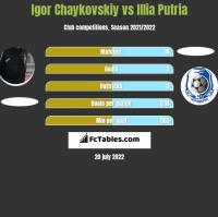 Igor Chaykovskiy vs Illia Putria h2h player stats