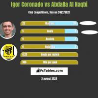 Igor Coronado vs Abdalla Al Naqbi h2h player stats