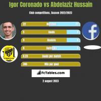 Igor Coronado vs Abdelaziz Hussain h2h player stats