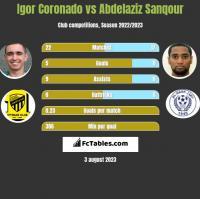 Igor Coronado vs Abdelaziz Sanqour h2h player stats