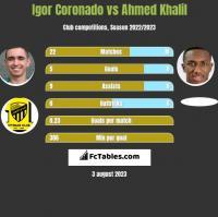 Igor Coronado vs Ahmed Khalil h2h player stats