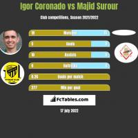 Igor Coronado vs Majid Surour h2h player stats