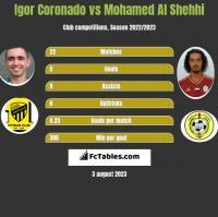 Igor Coronado vs Mohamed Al Shehhi h2h player stats