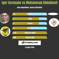 Igor Coronado vs Mohammad Abdulbasit h2h player stats