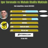 Igor Coronado vs Muhain Khalifa Mukhain h2h player stats