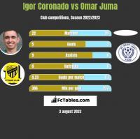 Igor Coronado vs Omar Juma h2h player stats