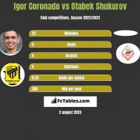 Igor Coronado vs Otabek Shukurov h2h player stats