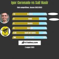 Igor Coronado vs Saif Nasir h2h player stats