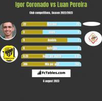 Igor Coronado vs Luan Pereira h2h player stats