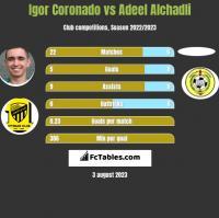 Igor Coronado vs Adeel Alchadli h2h player stats