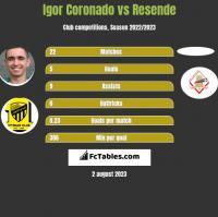 Igor Coronado vs Resende h2h player stats