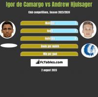 Igor de Camargo vs Andrew Hjulsager h2h player stats