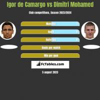 Igor de Camargo vs Dimitri Mohamed h2h player stats