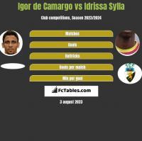 Igor de Camargo vs Idrissa Sylla h2h player stats