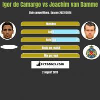 Igor de Camargo vs Joachim van Damme h2h player stats