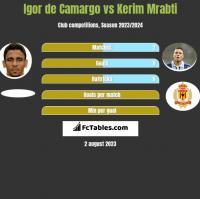 Igor de Camargo vs Kerim Mrabti h2h player stats