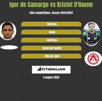 Igor de Camargo vs Kristof D'Haene h2h player stats