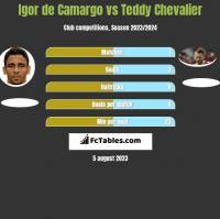 Igor de Camargo vs Teddy Chevalier h2h player stats