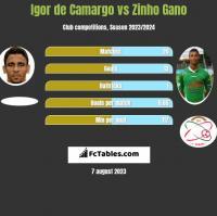 Igor de Camargo vs Zinho Gano h2h player stats
