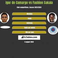 Igor de Camargo vs Fashion Sakala h2h player stats