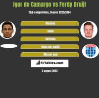 Igor de Camargo vs Ferdy Druijf h2h player stats