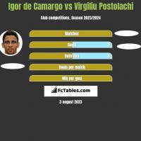 Igor de Camargo vs Virgiliu Postolachi h2h player stats