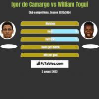 Igor de Camargo vs William Togui h2h player stats