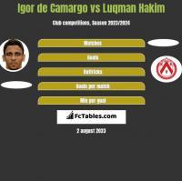 Igor de Camargo vs Luqman Hakim h2h player stats