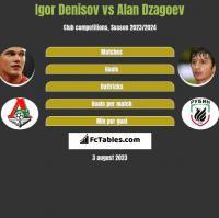 Igor Denisov vs Alan Dzagoev h2h player stats
