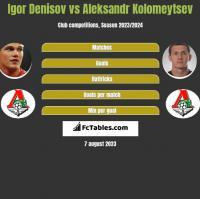 Igor Denisov vs Aleksandr Kolomeytsev h2h player stats