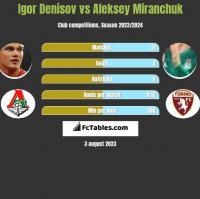 Igor Denisov vs Aleksey Miranchuk h2h player stats