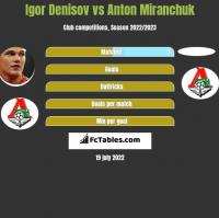 Igor Denisov vs Anton Miranchuk h2h player stats