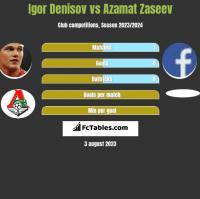 Igor Denisov vs Azamat Zaseev h2h player stats