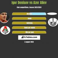 Igor Denisov vs Azer Aliev h2h player stats