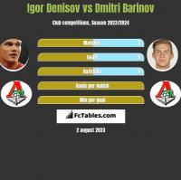 Igor Denisov vs Dmitri Barinov h2h player stats