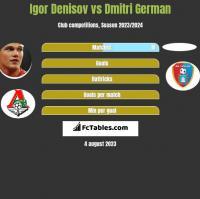 Igor Denisov vs Dmitri German h2h player stats