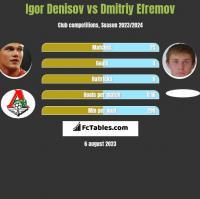 Igor Denisov vs Dmitriy Efremov h2h player stats