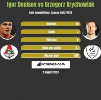 Igor Denisov vs Grzegorz Krychowiak h2h player stats