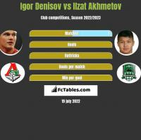 Igor Denisov vs Ilzat Akhmetov h2h player stats