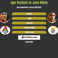 Igor Denisov vs Joao Mario h2h player stats