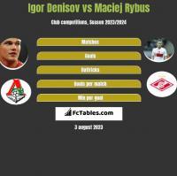 Igor Denisov vs Maciej Rybus h2h player stats