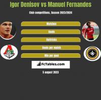 Igor Denisov vs Manuel Fernandes h2h player stats