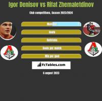 Igor Denisov vs Rifat Zhemaletdinov h2h player stats