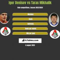 Igor Denisov vs Taras Mikhalik h2h player stats