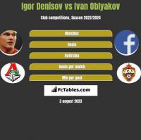 Igor Denisov vs Ivan Oblyakov h2h player stats